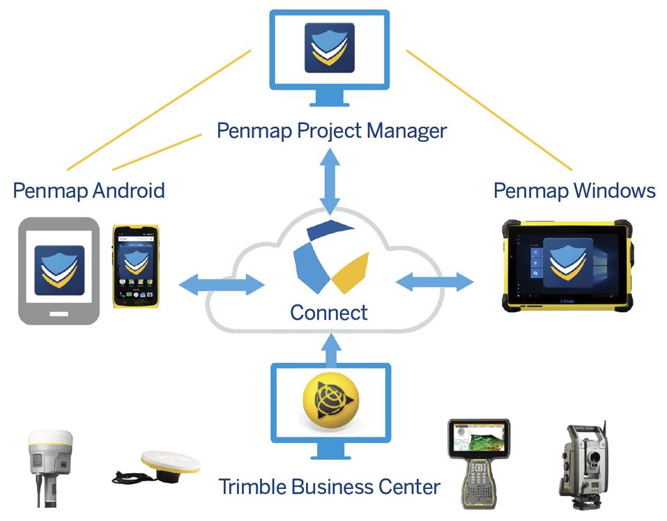 Penmap Project layout